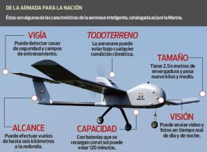Drones for tracking Drug cartels