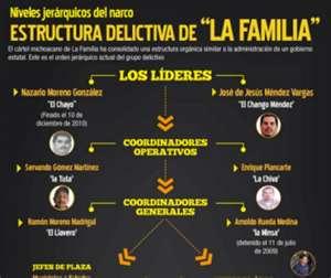 la familia structure
